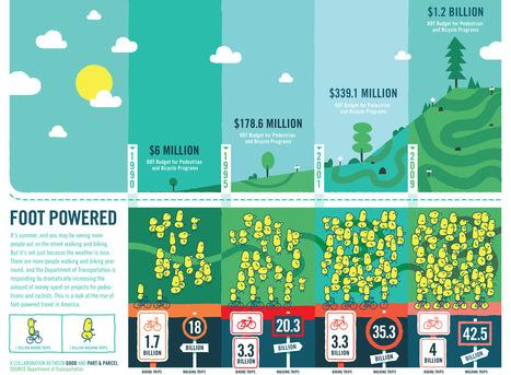 Foot Powered (infographic) | green infographics | Scoop.it