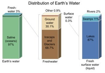 Water resources - Wikipedia, the free encyclopedia | Water- Sofia | Scoop.it