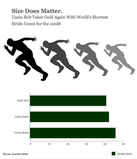 Bolt: Size Does Matter | iCharts | Bolt and London 2012 | Scoop.it