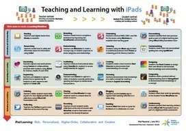 Learning and Teaching with iPads: Developing iPad learning workflows for best learning outcomes | iPads | Scoop.it