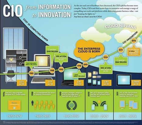 Great Infographic: CIO - From Information to Innovation - Rain Force   Salesforce   Scoop.it