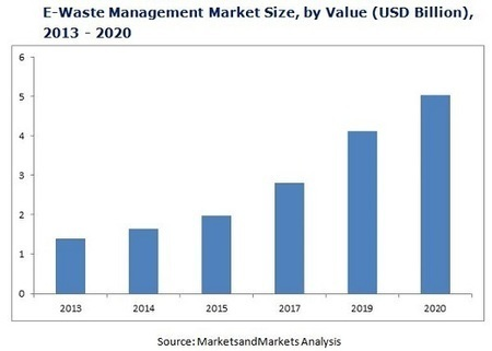 E Waste Recycling Market by Material Recovery, Source type & Geography worth 5.04 Billion USD by 2020, at a CAGR of 20.6% | Semiconductor | Scoop.it