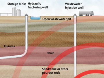 Fracking's Latest Scandal? Earthquake Swarms | Keeping the environment in our awareness | Scoop.it