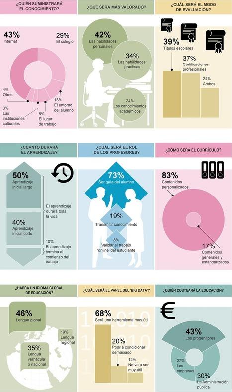[Infografía] ¿Cómo será la educación del futuro? | Nire interesak - Me interesa | Scoop.it