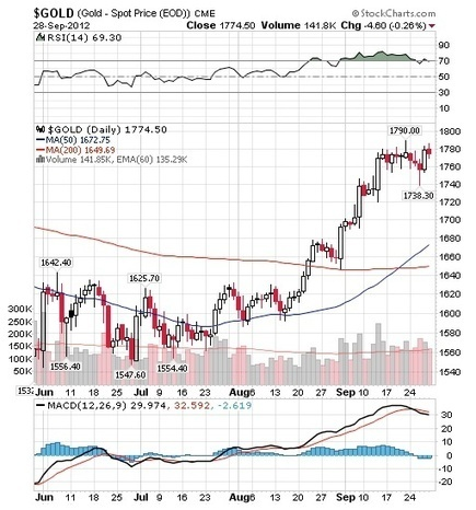 Richard Russell - October Stock Plunge, Gold & The Fear Index | Gold and What Moves it. | Scoop.it
