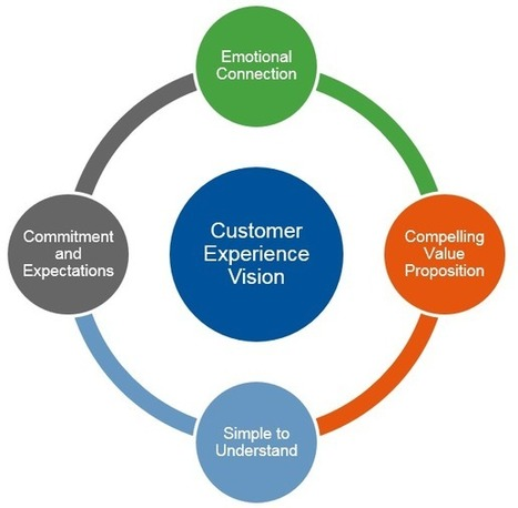 Customer Experience Needs Vision - Smarter With Gartner | It's a digital world | Scoop.it