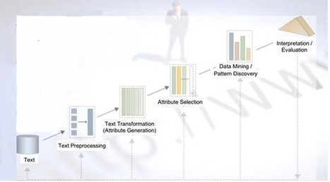 Deriving insight from text mining and machine learning | The Big Data Hub | Decision Management | Scoop.it