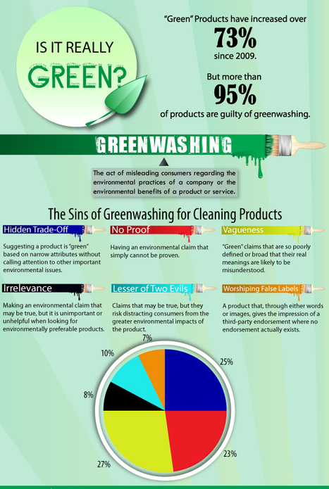 Infographic: Is it Really Green? | green infographics | Scoop.it
