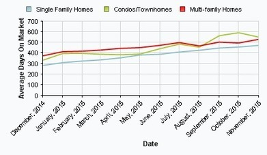 Central Lansing Real Estate Sales Data | Greater Lansing Real Estate | Scoop.it