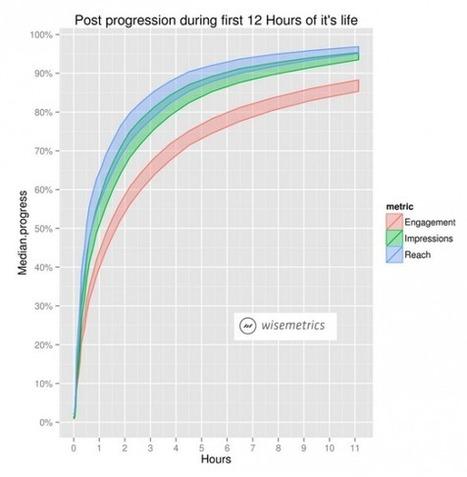 Quelle est la Durée de Vie d'une Publication Facebook ? | Emarketinglicious | LA MACHINE A ECRIRE .NET | Scoop.it