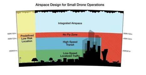 Amazon Wants Dedicated Airspace for Delivery Drones - Robotics Trends | Des robots et des drones | Scoop.it