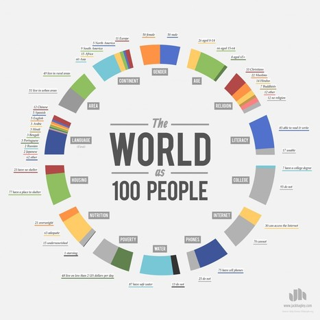 The World as 100 People | Visual.ly | Thinking, Learning, and Laughing | Scoop.it