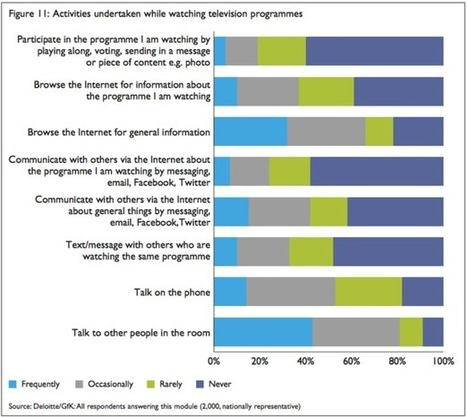A full quarter of people use second screens while watching TV - Deloitte | STRATOGINA | Scoop.it