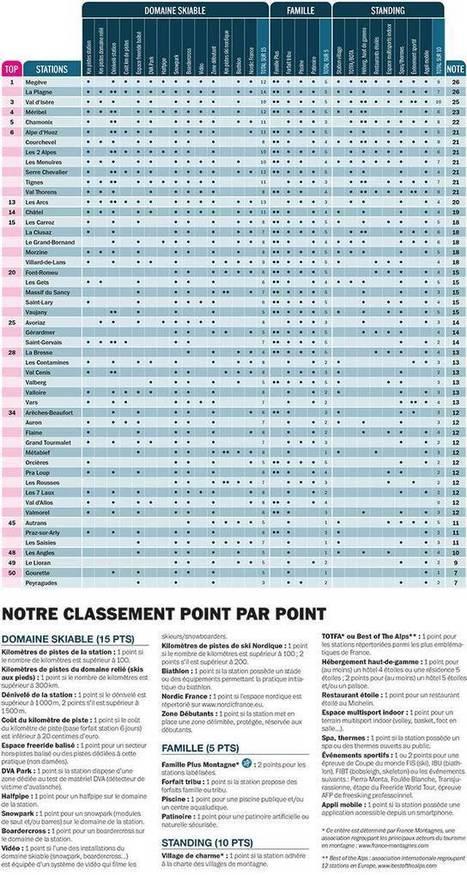 Top 50 des stations françaises : le classement de l'Equipe Mag. | L'économie de la montagne | Scoop.it
