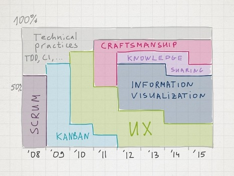 Agile Software Development Process - 90 Months of Evolution | Agile Software Development | Scoop.it