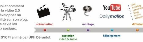 découverte des usages de la video sur les réseaux sociaux pour développer son activité  (événement Google+) | usages du numérique | Scoop.it