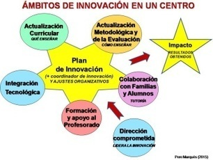 CENTROS INNOVADORES: próximos eventos | TIC, Innovación y Educación | Scoop.it