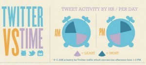 The battle of Twitter vs. Time #infographic | Future Of Advertising | Scoop.it