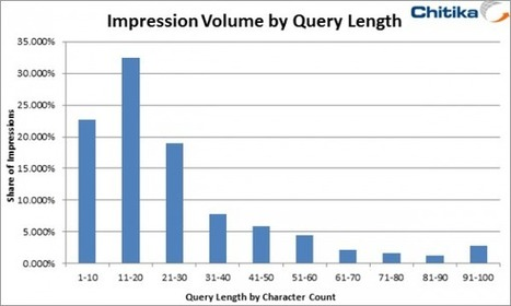 The Long Tail Effect: Why Word Count Matters In Search Query Optimization | Online Marketing Resources | Scoop.it