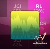 Análisis de Acciones Stocktouch | Trading | Scoop.it
