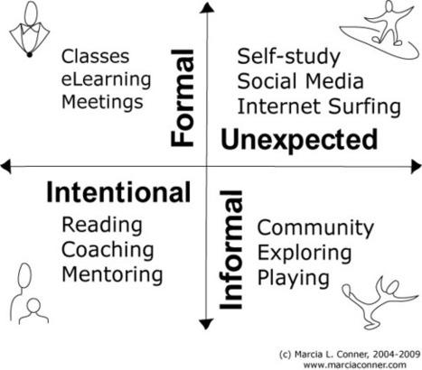 Necesitamos otra cultura de los aprendizajes! | Aprendizagem Informal (Informal Learning) e Tecnologia | Scoop.it