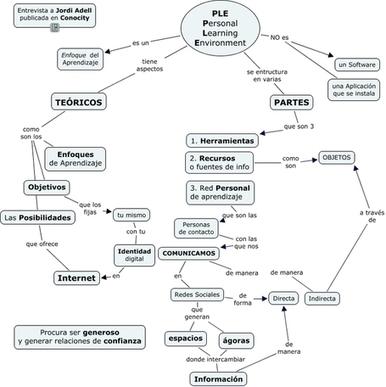Diagrama d'un PLE - Les TIC-TAC a l'educació | Educació i TICs | Scoop.it