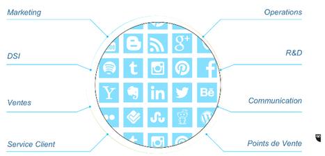 Johan Benoualid (Hootsuite) : Nous assistons à une accélération du social media dans les entreprises | Toulouse networks | Scoop.it