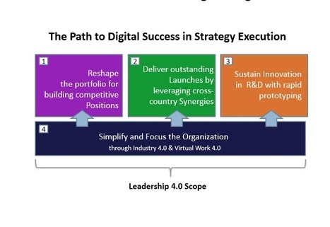 Digital Leadership 4.0: The Path to Success in Strategy Execution | Strategically Chaotic | Scoop.it