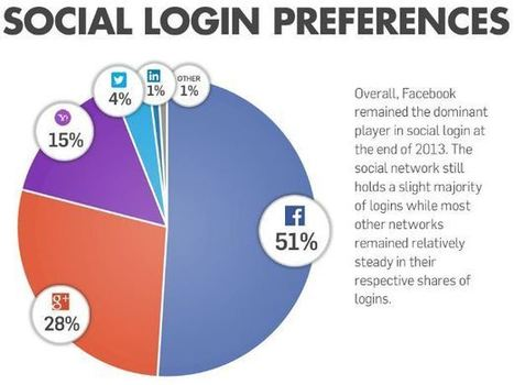 Social Login Q4: Facebook Inc. (FB) Retains Its Share Of 51% | Technology Scoops | Scoop.it