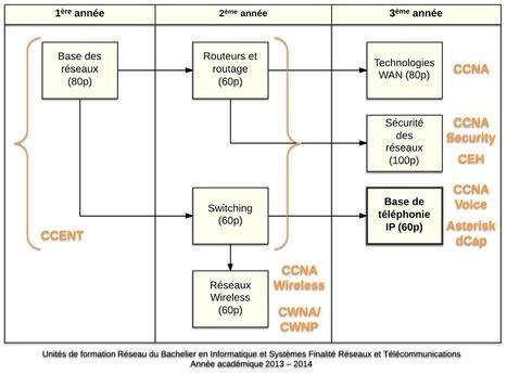 Fiche pédagogique Eléments de sécurité des réseaux   CCNA Security   Scoop.it