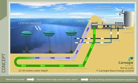 World's First Wave-Powered Desalination Tech Offers Zero-Emission Energy ... - Green Prophet | Climate & Clean Air Watch | Scoop.it