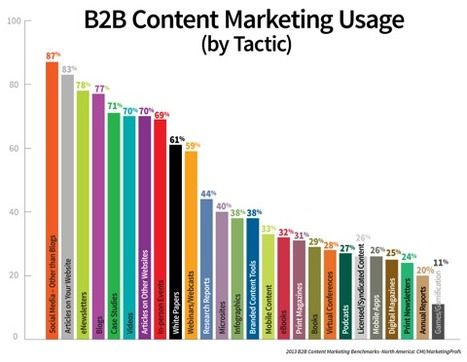 10 Content Marketing Tips You Can Employ Now   Blogging & Content Strategy   Scoop.it