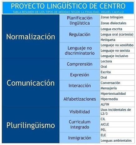 Páginas de referencia sobre el PLC desde los CEP de Andalucía: la visión elegante y minimalista del PLC de Miguel Calvillo | RED BIBLIOTECAS ESCOLARES | Scoop.it