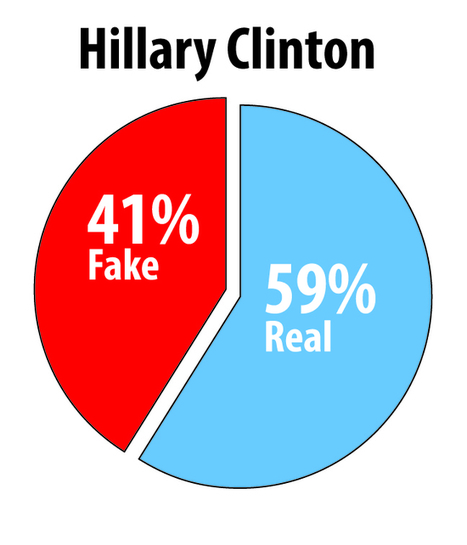 Clinton's Twitter account loaded with fake followers - Washington Examiner | Naked Journalism | Scoop.it