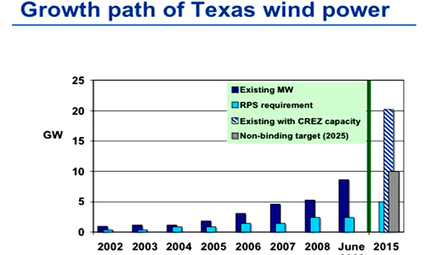 How Texas Became Wind Energy's King | EcoWatch | Renewable energy is homeland security! | Scoop.it