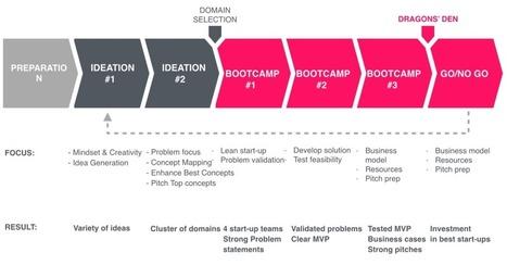 Checklist to create your own innovation accelerator | Bordeaux Pionnières: Entrepreneuriat féminin dans les services innovants | Scoop.it