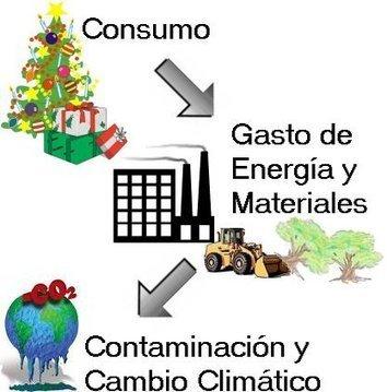 CONSUMIR DE MANERA RESPONSABLE | territoriohumano.com | Scoop.it
