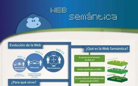 Una interesante infografía que nos explica qué es la web semántica | Educación y TIC | Scoop.it