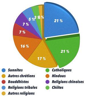 Les religions, combien de divisions ? Statistiques de la foi   Brèves de scoop   Scoop.it