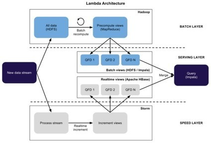 Lambda Architecture for Big Data Systems | Dr.T | Scoop.it