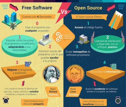 Diferencias entre software libre y código abierto: http://ow.ly/KmbI302obNj…   Contenidos Digitales   Scoop.it