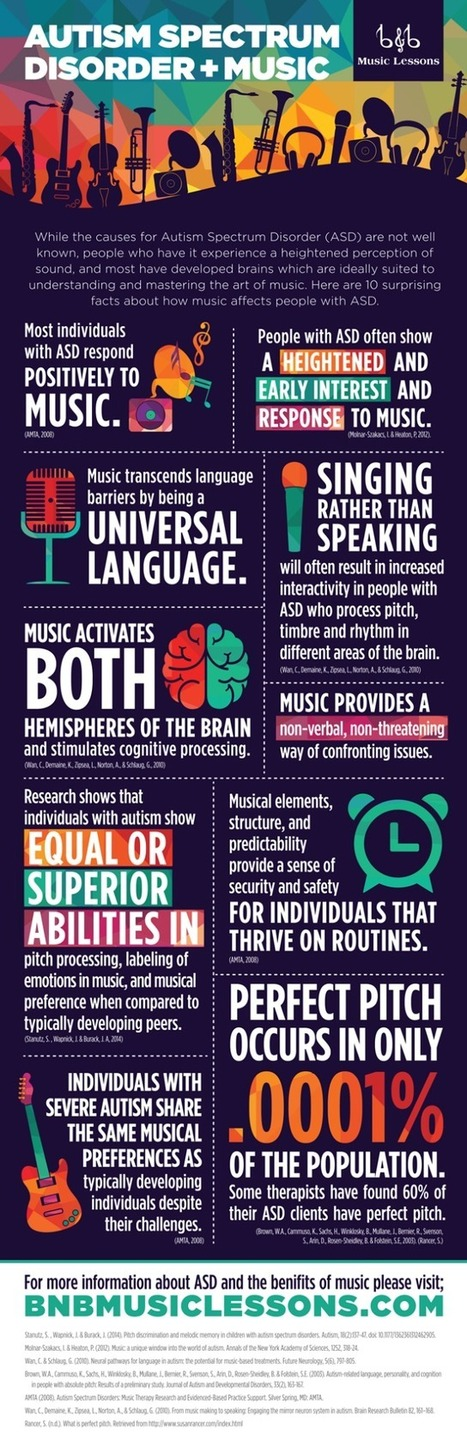 Autism Spectrum Disorder & Music [infographic] | Article Library for Autism | Scoop.it