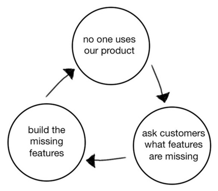 This is the Product Death Cycle. Why it happens, and how to break out of it | Ideas for entrepreneurs | Scoop.it