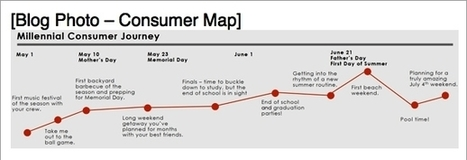 Social Consumer Mapping: Reaching Your Millennial Audience | Pinterest | Scoop.it
