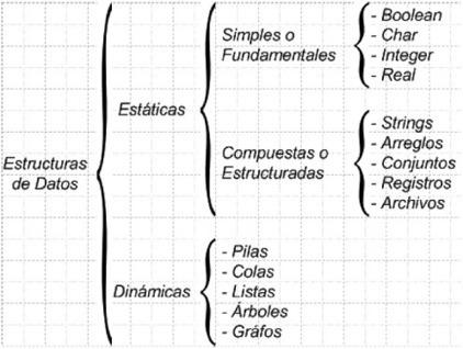 Estructura_de_datos.PNG (497x374 pixels) | Abstracción | Scoop.it