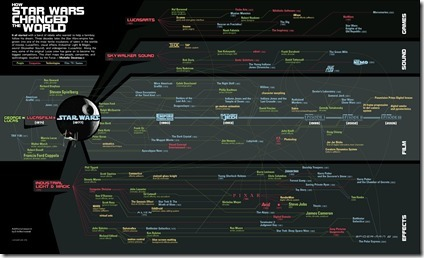 How Star Wars Changed the World ★ Chart Porn | infographies | Scoop.it