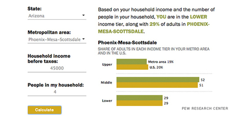Are you in the American middle class? Find out with our income calculator | itsyourbiz | Scoop.it