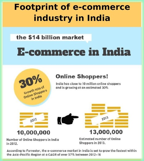 Footprint of E-Commerce Industry in India - 2013 | Health & Digital Tech Magazine - 2016 | Scoop.it