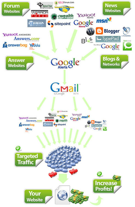 The Google Traffic Pump System (Make Money Online Using FREE Google Tools) | Professional Online Marketing | Scoop.it