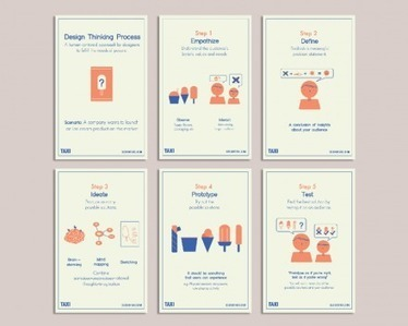 Postcard Set: The Design Thinking Process by DesignTAXI on The Bazaar   DESIGN RESEARCH PORTAL - DRP   Scoop.it